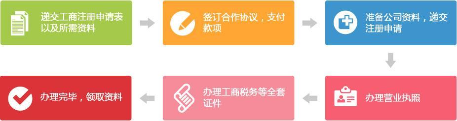 2017年上海有限责任公司分公司设立登记