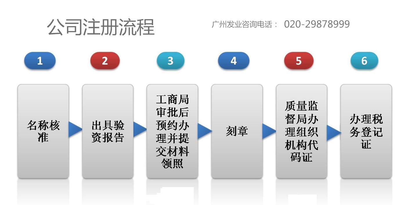建筑公司注册流程图
