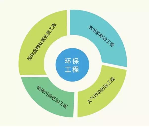 环保工程专业承包资质.png
