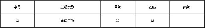 最新浙江省甲级通信监理资质证书办理人员配备表
